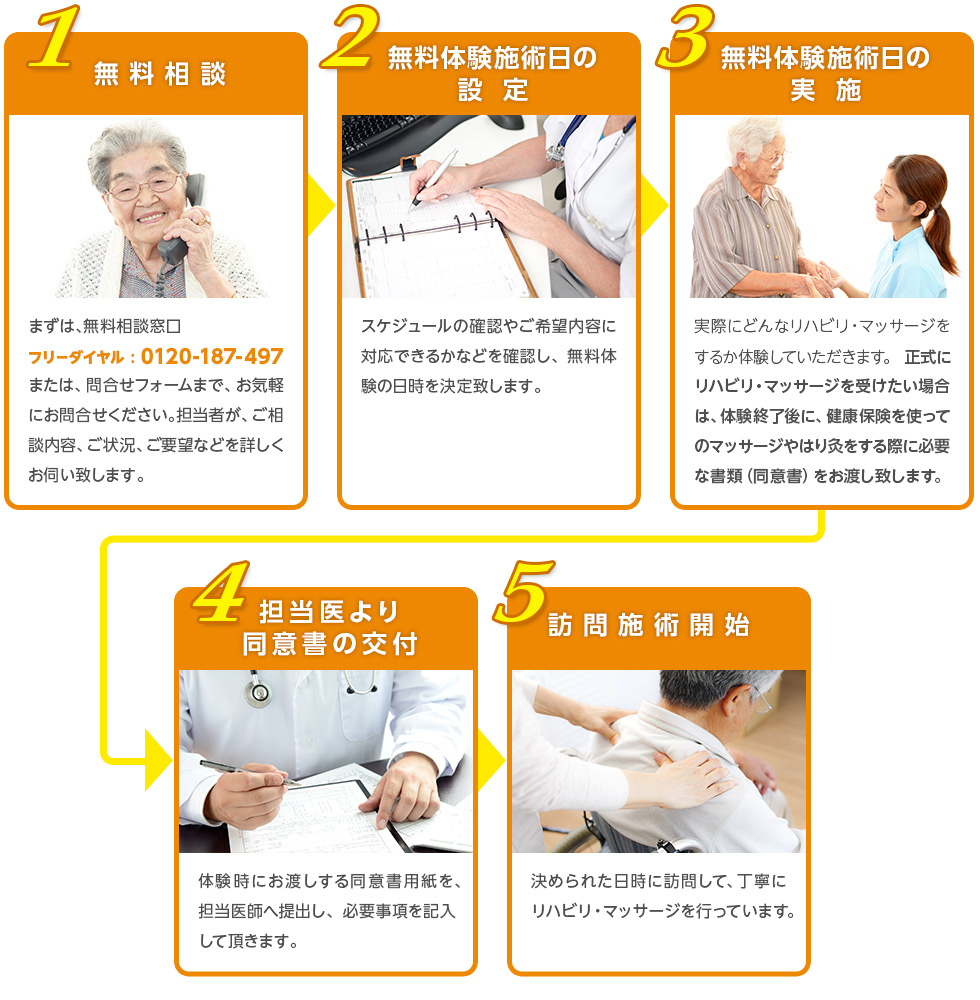 1.無料相談、2.無料体験施術日の設定、3.無料体験施術日の実施、4.担当医より同意書の交付、5.訪問施術開始